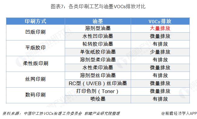图表7:各类印刷工艺与油墨VOCs排放对比