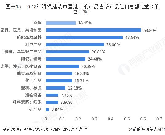 图表15:2018年阿根廷从中国进口的产品占该产品进口总额比重(单位:%)