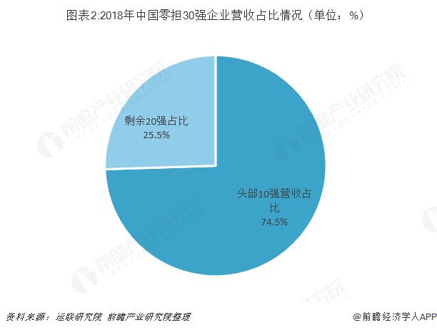 圖表2:2018年中國零擔30強企業營收占比情況(單位:%)