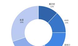 2018年中国人工智能<em>芯片</em>行业投资现状与市场投资趋势 AI<em>芯片</em>制程与商业逻辑密切相关【组图】