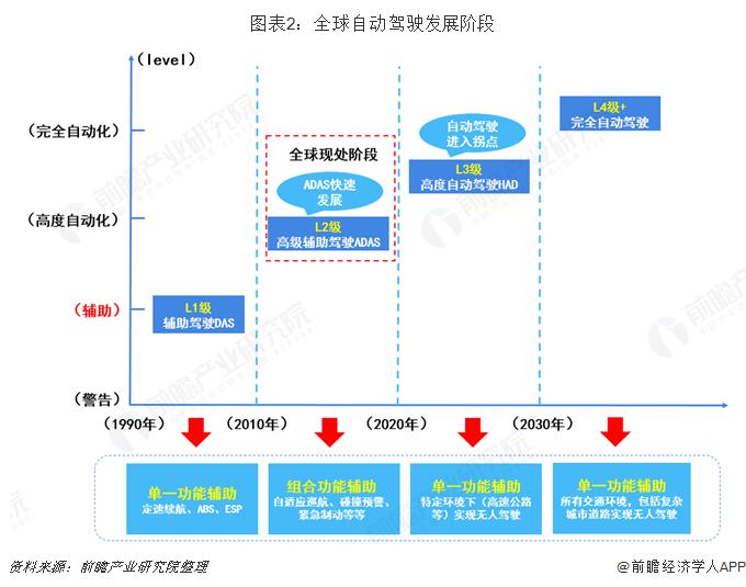 图表2:全球自动驾驶发展阶段