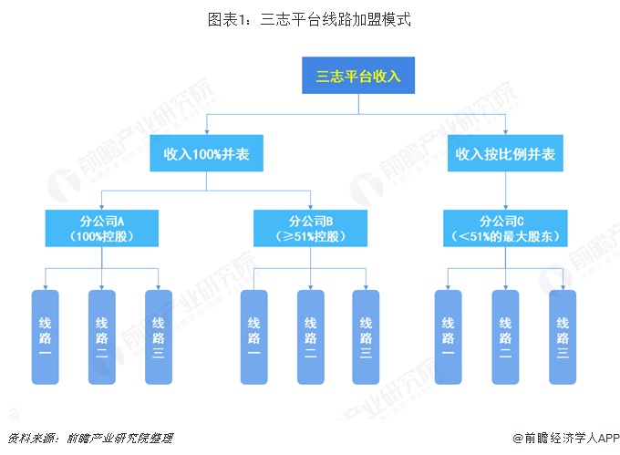 圖表1:三志平臺線路加盟模式