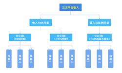 2018年中国零担物流行业市场分析与发展趋势 各路专线整合平台多采取释放股权商业模式【组图】
