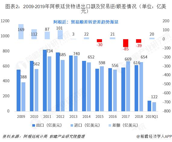 图表2:2009-2019年阿根廷货物进出口额及贸易逆/顺差情况(单位:亿美元)