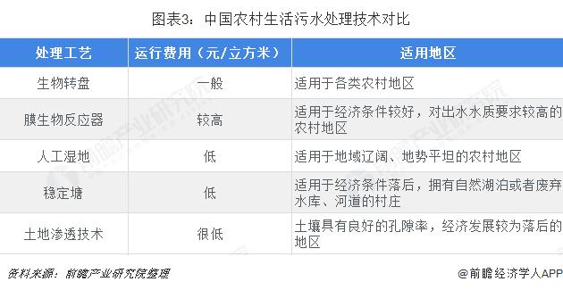 圖表3:中國農村生活污水處理技術對比