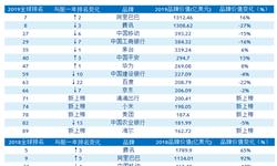 终成中国最强品牌?2019年BrandZ全球品牌价值百强榜:阿里第七 腾讯第八