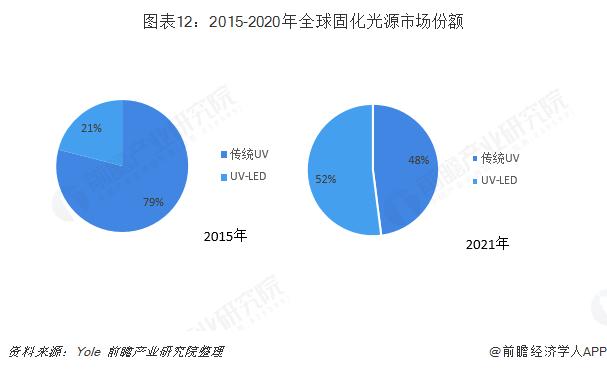 图表12:2015-2020年全球固化光源市场份额