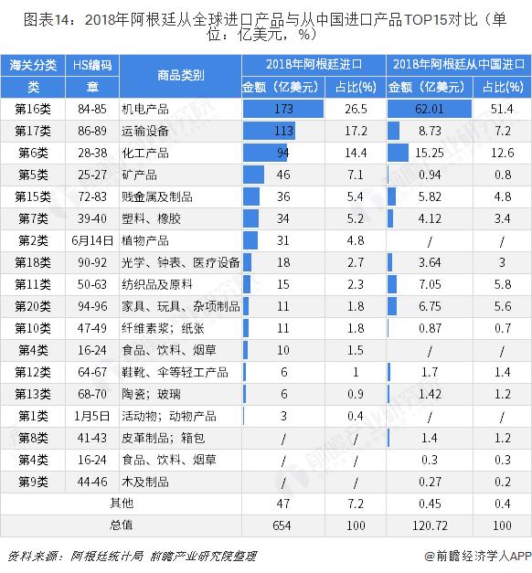 图表14:2018年阿根廷从全球进口产品与从中国进口产品TOP15对比(单位:亿美元,%)