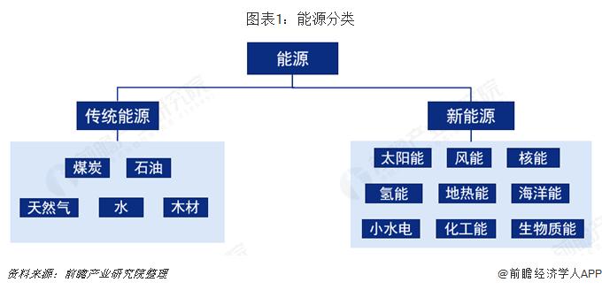 图表1:能源分类
