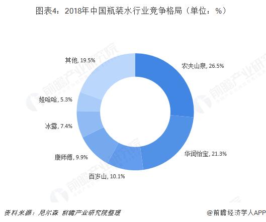 图表4:2018年中国瓶装水行业竞争格局(单位:%)
