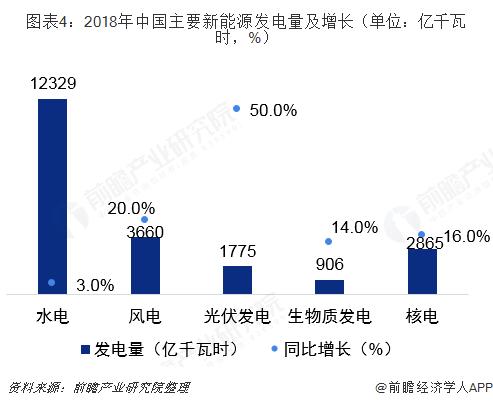 图表4:2018年中国主要新能源发电量及增长(单位:亿千瓦时,%)