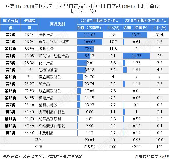 图表11:2018年阿根廷对外出口产品与对中国出口产品TOP15对比(单位:亿美元,%)