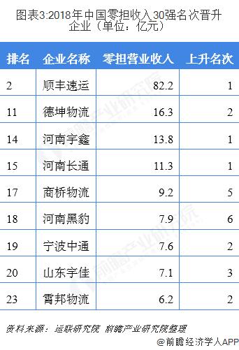 圖表3:2018年中國零擔收入30強名次晉升企業(單位:億元)