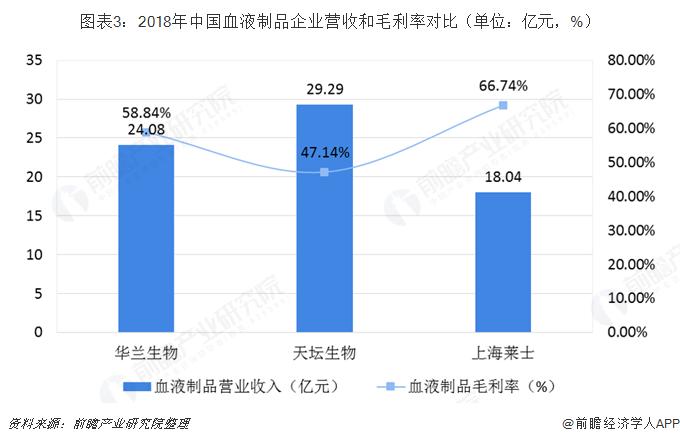 圖表3:2018年中國血液制品企業營收和毛利率對比(單位:億元,%)