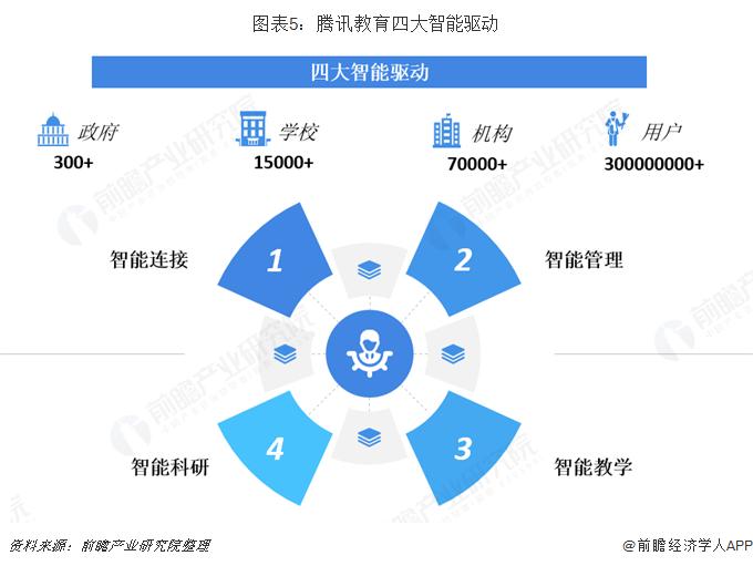 图表5:腾讯教育四大智能驱动