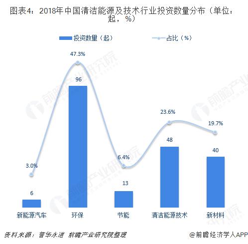 图表4:2018年中国清洁能源及技术行业投资数量分布(单位:起,%)