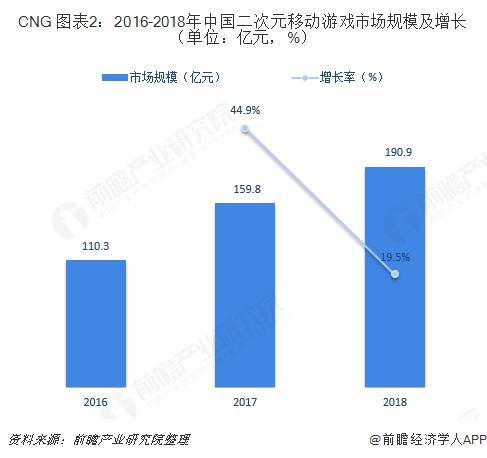 CNG 圖表2:2016-2018年中國二次元移動游戲市場規模及增長(單位:億元,%)