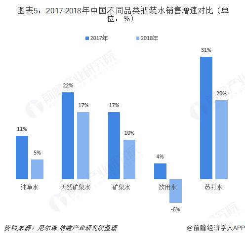 图表5:2017-2018年中国不同品类瓶装水销售增速对比(单位:%)