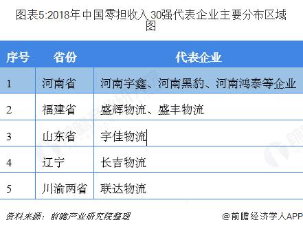 圖表5:2018年中國零擔收入30強代表企業主要分布區域圖
