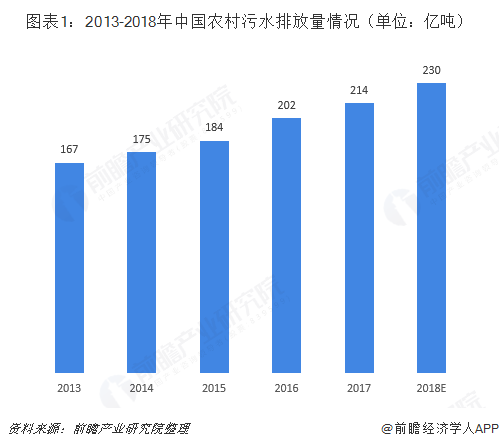 图表1:2013-2018年中国农村污水排放量情况(单位:亿吨)