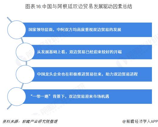 图表16:中国与阿根廷双边贸易发展驱动因素总结