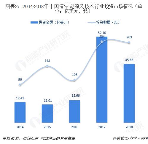图表2:2014-2018年中国清洁能源及技术行业投资市场情况(单位:亿美元,起)
