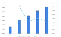2018年智慧<em>教育</em>行业市场现状与发展趋势 Tencent推出<em>教育</em>品牌【组图】
