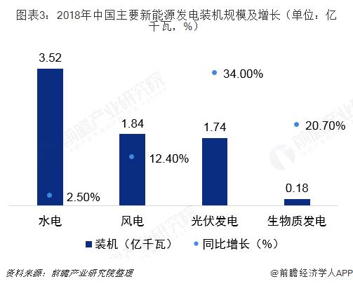 图表3:2018年中国主要新能源发电装机规模及增长(单位:亿千瓦,%)