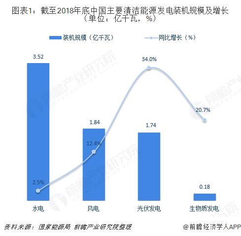 图表1:截至2018年底中国主要清洁能源发电装机规模及增长(单位:亿千瓦,%)