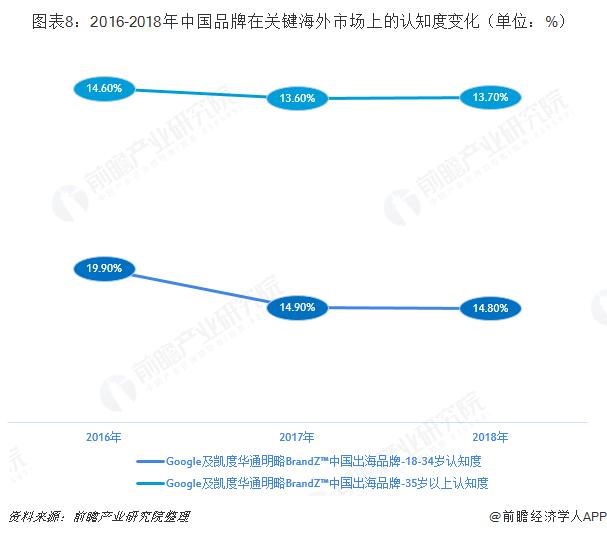 图表8:2016-2018年中国品牌在关键海外市场上的认知度变化(单位:%)