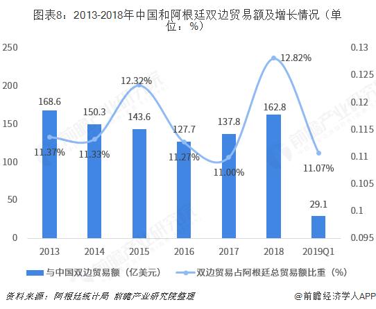 图表8:2013-2018年中国和阿根廷双边贸易额及增长情况(单位:%)
