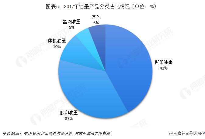 图表5:2017年油墨产品分类占比情况(单位:%)