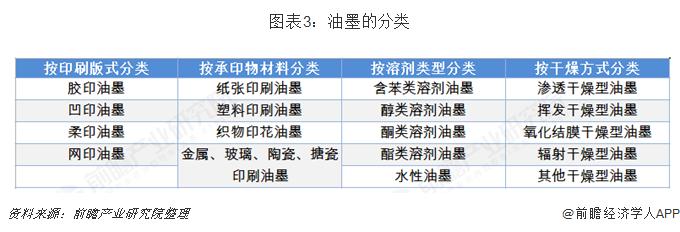 图表3:油墨的分类
