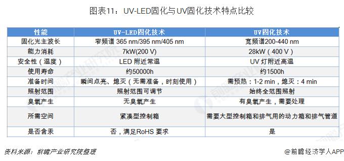 图表11:UV-LED固化与UV固化技术特点比较