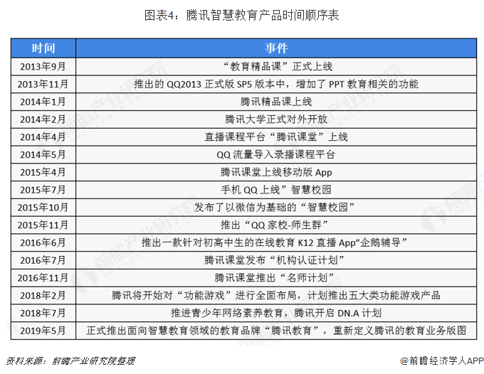 图表4:腾讯智慧教育产品时间顺序表