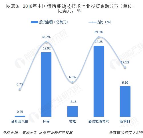 图表3:2018年中国清洁能源及技术行业投资金额分布(单位:亿美元,%)