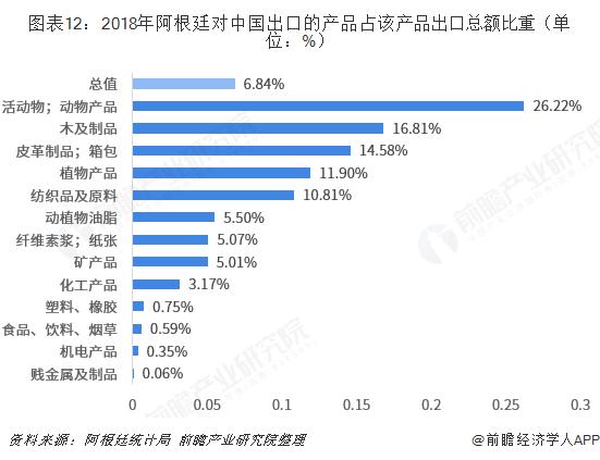 图表12:2018年阿根廷对中国出口的产品占该产品出口总额比重(单位:%)