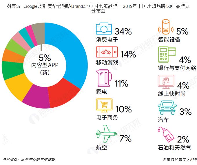 图表3:Google及凯度华通明略BrandZ™中国出海品牌——2019年中国出海品牌50强品牌力分布图