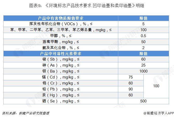 图表9:《环境标志产品技术要求 凹印油墨和柔印油墨》明细