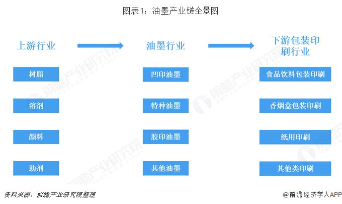 图表1:油墨产业链全景图