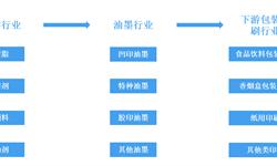 预见2019:《2019年中国<em>油墨</em>产业全景图谱》(附产业现状、竞争格局、发展前景)