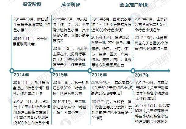 图表:中国特色小镇发展历程