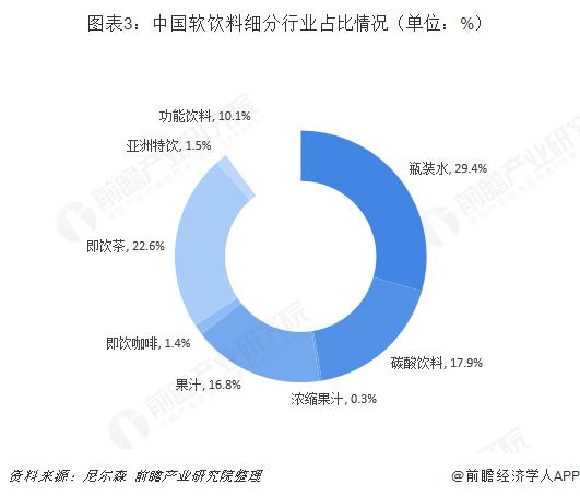 图表3:中国软饮料细分行业占比情况(单位:%)