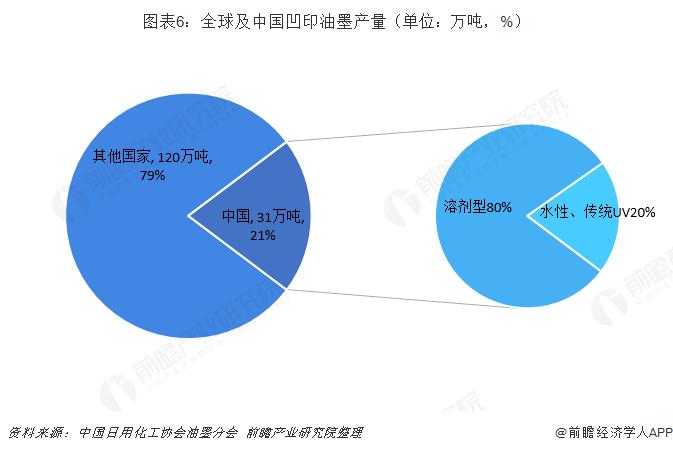 图表6:全球及中国凹印油墨产量(单位:万吨,%)