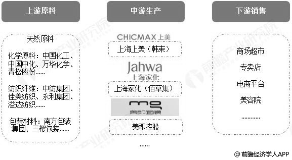 中国面膜行业产业链分析情况