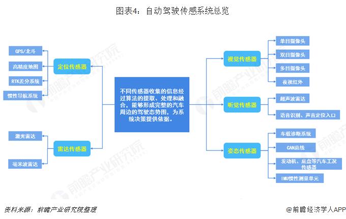 图表4:自动驾驶传感系统总览
