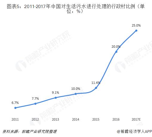 圖表5:2011-2017年中國對生活污水進行處理的行政村比例(單位:%)