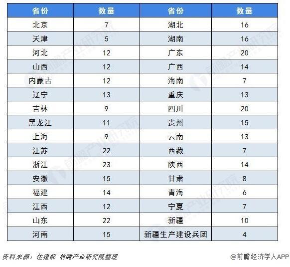 图表:住建部公布的第一、二批共403个特色小镇的地区分布(单位:个)