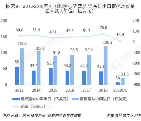 图表9:2013-2018年中国和阿根廷双边贸易进出口情况及贸易逆差额(单位:亿美元)