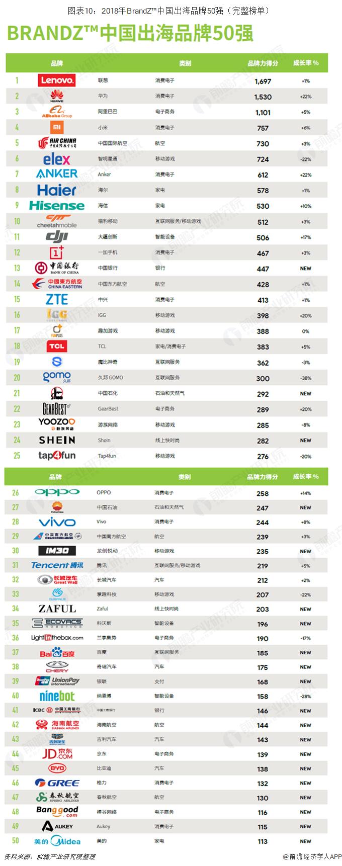 图表10:2018年BrandZ™中国出海品牌50强(完整榜单)
